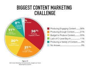 Fonte: https://planleft.com/effective-content-marketing