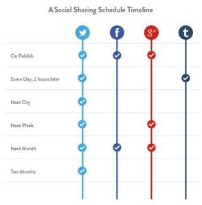 social-media-content-half-effort